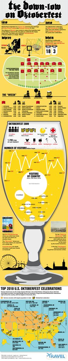 Everything You Need to Know About Oktoberfest, inforgraphic