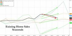 Home Sales Plunge At Fastest Rate In 16 Months | Zero Hedge