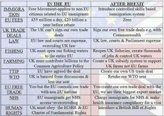 Decisions on Brexit - Total no brainer