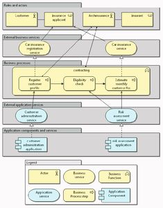 (Partial) enterprise architecture model including an intermediary Software Architecture Design, Technical Architecture, Architecture Diagrams, Enterprise Architecture, Auto Service, Computer Programming, Car Insurance, Software Development, Business Planning