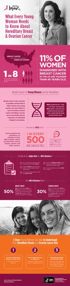 Find out what a BRCA mutation is—and what every young woman should know about hereditary breast & ovarian cancer—in our new #BringYourBrave infographic. #BreastCancerAwareness #BreastCancer
