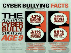 cyberbullying facts