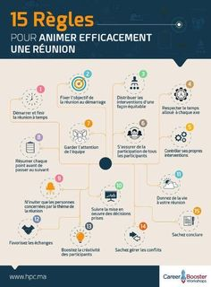 Etre Un Bon Manager, Formation Management, Organization Bullet Journal, Leadership Coaching, Co Working, Community Manager, Learning To Be, Data Visualization, Project Management