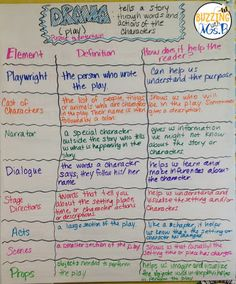 Structures and elements of dramas and plays. Anchor chart and freebie for studen… Structures and elements of dramas and plays. Anchor chart and freebie for students to record the structure's purpose in the text. Drama Teacher, Drama Class, Drama Drama, Teaching Theatre, Teaching Reading, Teaching Posters, Guided Reading, Teaching Art, Teaching Ideas