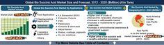 World Bio Succinic Acid Market Opportunities and Forecasts, 2013 - 2020: https://goo.gl/EUNvjy