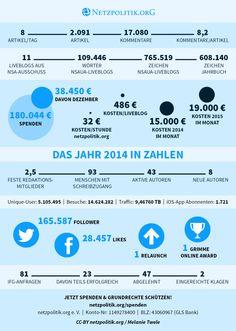 Die ultimative Infografik: Unser Jahr 2014 in Zahlen