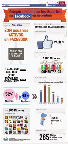 #Infografia #RedesSociales Comportamiento de los usuarios de Facebook en Argentina. #TAVnews