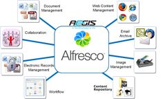 Alongside the ECM for web, images, documents and collaborative content development, Alfresco facilitates numerous interfaces that include CIFS, REST APIs, WebDAV, Web Services APIs, Java APIs, CMIS and other application development capabilities respectively.