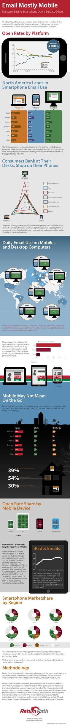 Email marketing infographic shows that open rates on mobile devices are surpassing desktop. See more email marketing stats in this infographic Inbound Marketing, Online Marketing, Social Media Marketing, Marketing Communications, Marketing Strategies, Marketing Ideas, Social Networks, Marketing Mobile, Marketing Digital