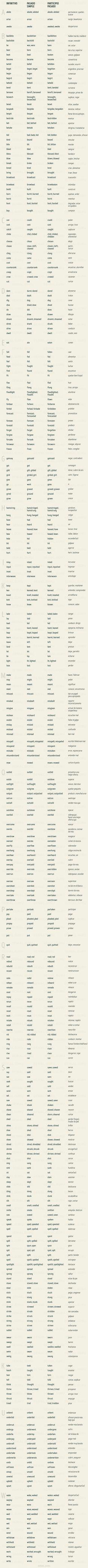 Lista completa de verbos irregulares en Inglés