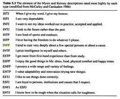 typical mbti type words:The element of the Myers and Keirsey descriptions rated most highly by each of the 16 types.