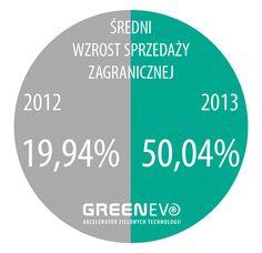 Wzrost wartości eksportu oraz sprzedaży zagranicznej o ponad 50% – m.in. takie sukcesy odnotowały w minionym roku firmy GreenEvo. Przełożyło się to także na zwiększenie obrotów – średnio o ponad 35% oraz zatrudnienia.