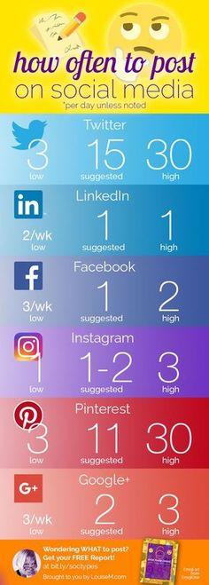 Infografía - Frecuencia óptima para postear en redes sociales.