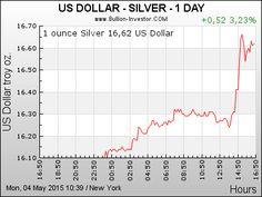 Silber Chart | Silberpreis US-Dollar | 24 Stunden