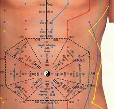 Abdominal Acupuncture chart