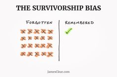 Survivorship bias. Your training program doesnt work because you made it out unharmed or without injuries. Having superior genes or a phat ass regardless of your training does not qualify you to sell a phat booty blaster or six pack shortcut. You didnt get the results BECAUSE of your program you got those results in spite of it. It doesnt mean you dont know what you are talking about it just means you might be the only survivor who can live to tell it. Credit for this lesson: Physiquonomics…