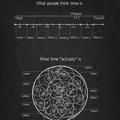 The reality of time.