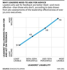 I'm the Boss! Why Should I Care If You Like Me? - Jack Zenger and Joseph Folkman - Harvard Business Review