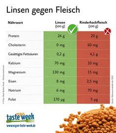 Lentils for meat: which is better? Vegetarian Protein Sources, Vegetarian Recipes, Healthy Recipes, Eat Smart, Vegan Foods, Going Vegan, Food Hacks, Food Tips, Lentils