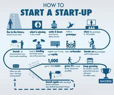 Wondering how to launch your startup business idea? Take a look at this breakdown of steps you should follow. You can also launch your website/app for your startup and keep your customers in loop. check our ready-made scripts to jump in to a online startup business. #entrepreneur #startup #onlinebusiness #followback