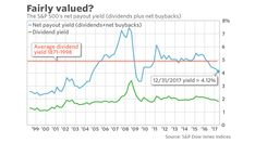 These 5 undervalued dividend-paying stocks are worth a close look - MarketWatch Look 2018, Dividend Stocks, Bond