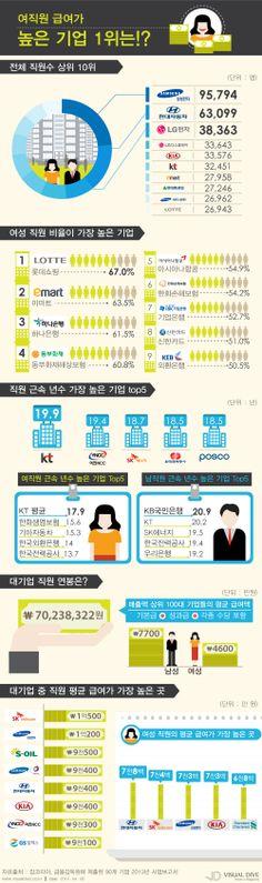 여직원 평균 연봉, 3위 SK텔레콤 7천4백만원 '1위는 어디?' [인포그래픽] #income   #Infographic ⓒ 비주얼다이브 무단 복사·전재·재배포