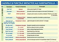 Cazurile si functiile sintactice ale substantivului - ROTAREXIM S. Kids Education, Roman, Sad, Parenting, School, Early Education, Childcare, Natural Parenting