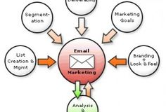 Email Marketing Software You Can Depend on Is Essential For Online Business www.sub-add.eu/...