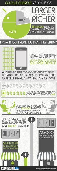 Larger Does Not Always Mean Richer - Google Android vs Apple iOS