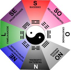 Feng shui history begins some six thousand years ago, emerging from the Chinese practice of philosophy, astronomy, astrology, and physics. The primary purpose of the feng shui art is the… Feng Shui Dicas, Consejos Feng Shui, Feng Shui Tattoo, Feng Shui Colours, Reiki Classes, Mandalas Painting, Knowledge And Wisdom, Yin Yang, Wabi Sabi