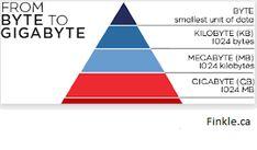 Tech, The Unit, Chart, Technology