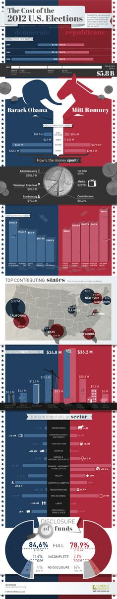 The Cost of the 2012 U.S. Elections