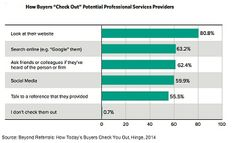 Curious as to how people decide to use the professional services you offer? 80.8% of folks look at your website. Whoa. Yea, 80%. Looking at your website. #WebDesign