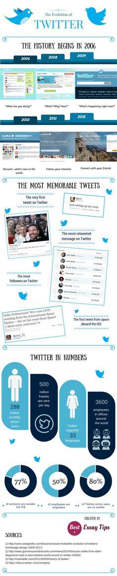 Evolusi Twitter dari tahun ketahun,evolusi twitter