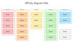 Affinity Diagram/KJ-Method
