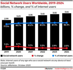 Social networks will experience a pandemic-driven boost in 2020—but not equally - Insider Intelligence Trends, Forecasts & Statistics Social Media Usage, Social Networks, Change Meaning, New Social Network, Social Marketing, Social Platform, Equality, Statistics, Trends