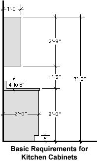 basic kitchen dimensions