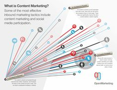 Content Marketing Guide for 2014 Marketing Tactics, Inbound Marketing, Digital Marketing, What Is Content Marketing, Integrated Marketing Communications, Social Media Services, Writing Services, Web Design Services, Marketing Techniques