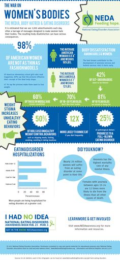Women and Eating Disorders - infographic
