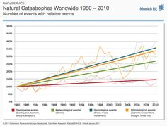 via Think Progress: Extreme weather is the new climate reality - Munich RE chart shows increase in geogphical events (red) meteorological events (green), hydrological events (blue), and climatological events (yellow). All have risen since 1980.