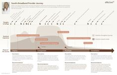 experience mapping, customer journey mapping Effective UI Journey Map Example