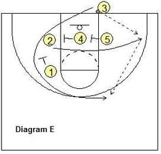Last second basketball plays -  Baseline Inbounds Play - Coach's Clipboard #Basketball Coaching