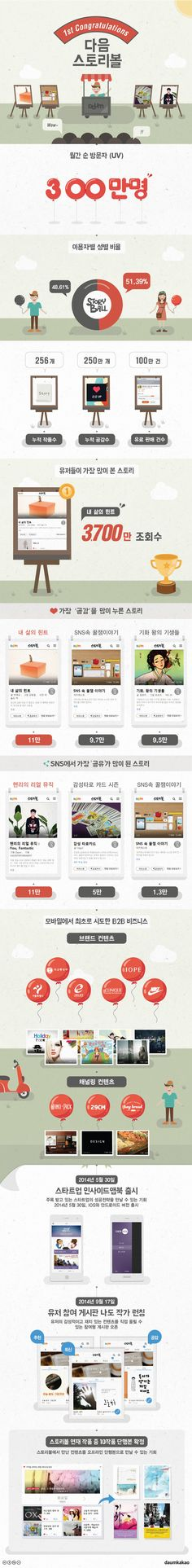 250만 공감 얻은 스토리볼 1년간의 기록에 관한 인포그래픽 // Hi Friends, look what I just found on #web #design! Make sure to follow us @moirestudiosjkt to see more pins like this | Moire Studios is a thriving website and graphic design studio based in Jakarta, Indonesia.
