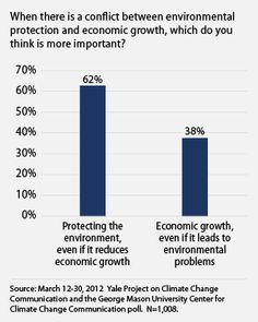 The majority Americans still support environmental protection over economic growth! #Environmental Economics!
