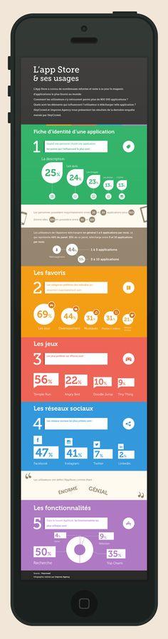 #Infographie sur l'usage de l'App Store... #VeilleMobile