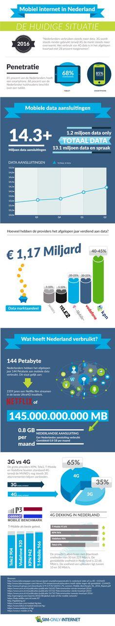 Hoe staat het ervoor met mobiel internet in Nederland in 2016?
