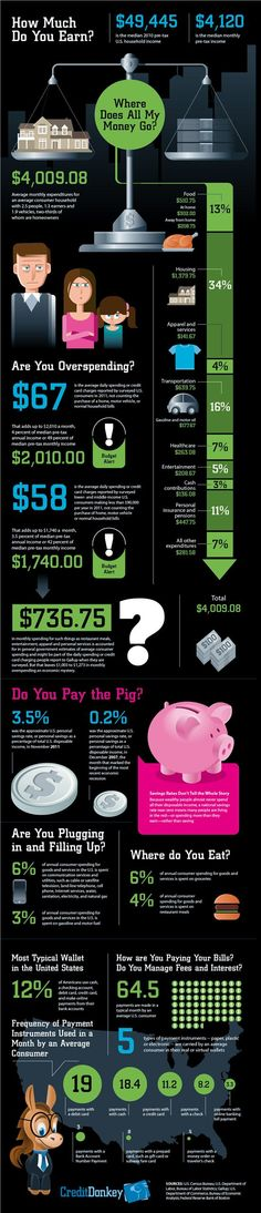 Infographics: Where Does All My Money Go © CreditDonkey