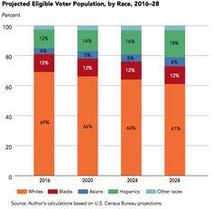 Projected Eligible Voter Population, by Race, 2016-2028  Source: U.S. Census Bureau