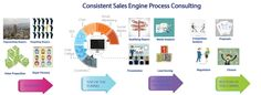 Every organization likes to have a Consistent Sales Engine. The existing Sales Engine is tweaked incrementally to produce a Consistent Sales Engine.  Visit Us @ http://www.scovelo.com