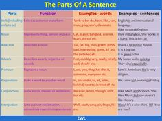 The Parts of a Sentence #learnenglish #teachingmaterials @English4Matura